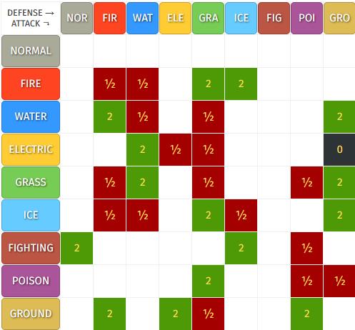 PokeType chart